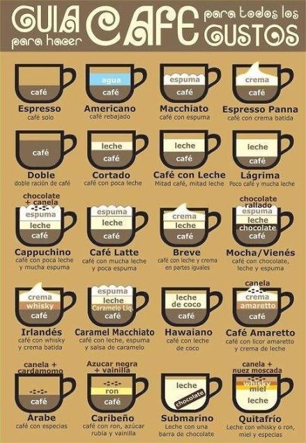 Guía para hacer cafe